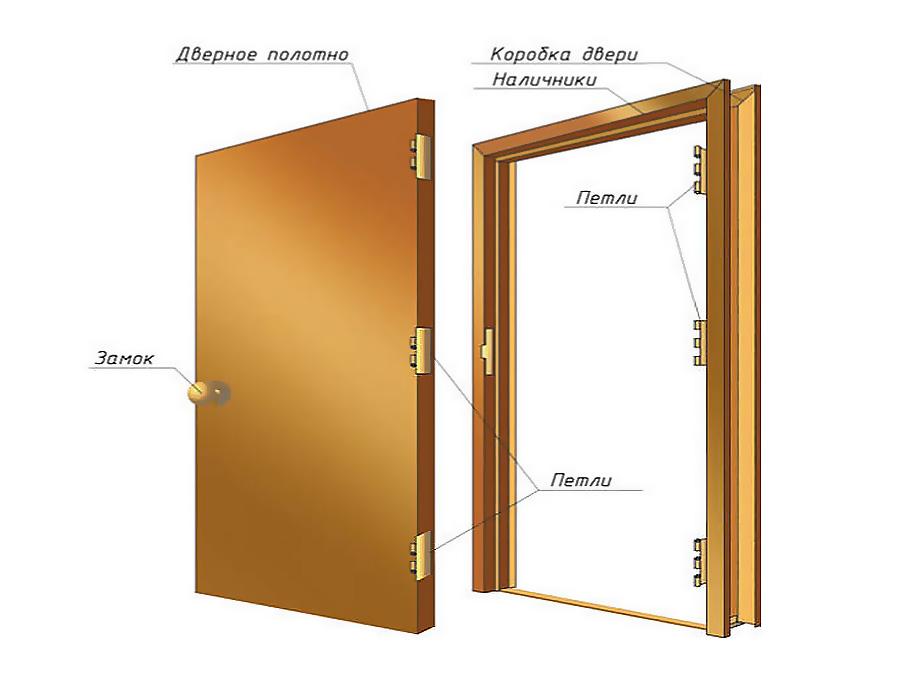 konstrukciya-derevyannoy-dveri