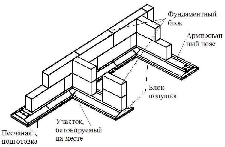 sbornyj-lentochnyj-fundament